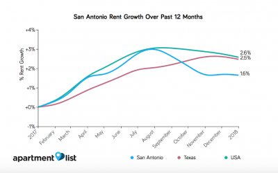 San Antonio Rent Rates Ranked High For Affordability
