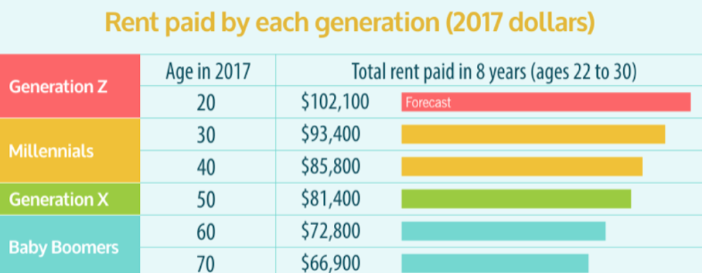 The Renter Generation